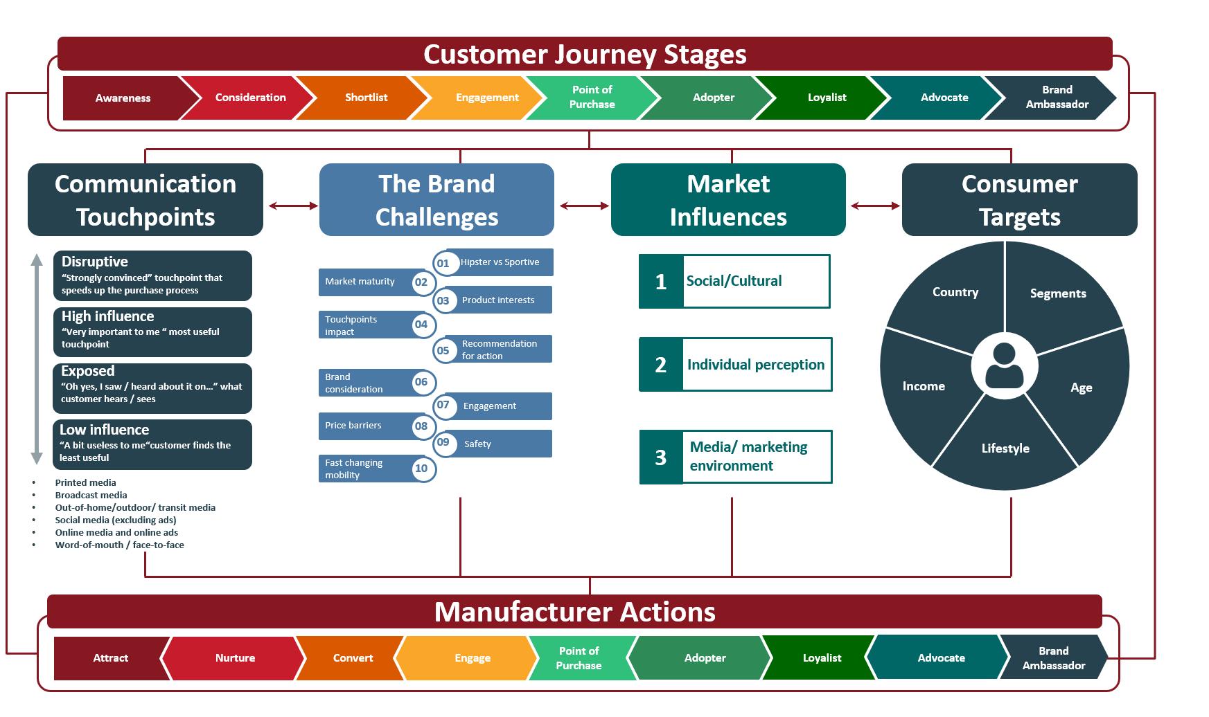 Illustration of customer journey framework