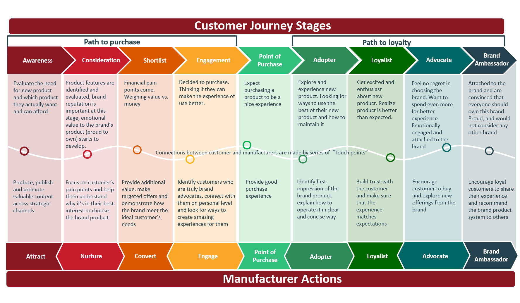 Example of customer journey