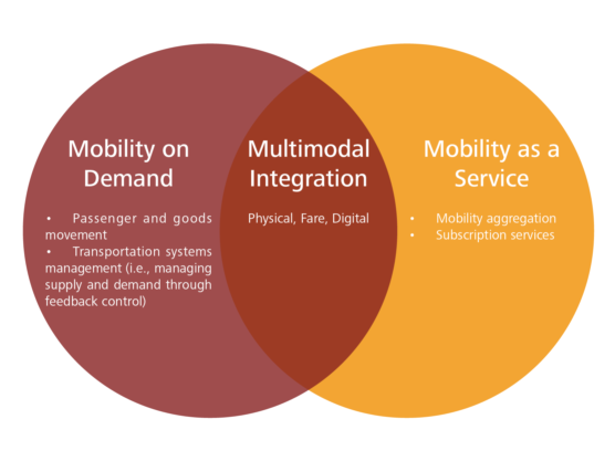 Mobility on Demand and Mobility as a service